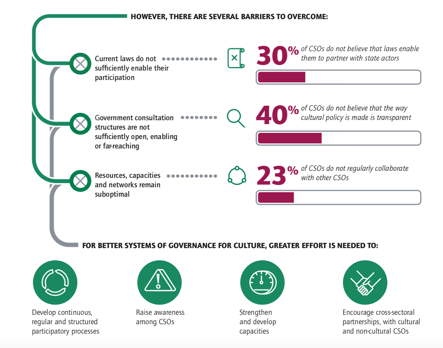 Section of an infographic discussing participation in cultural policy development and explaining the challenges faced by Civil Society Organisations (CSOs) in engaging with the Convention and other stakeholders,and suggests opportunities for governments to capacitate.