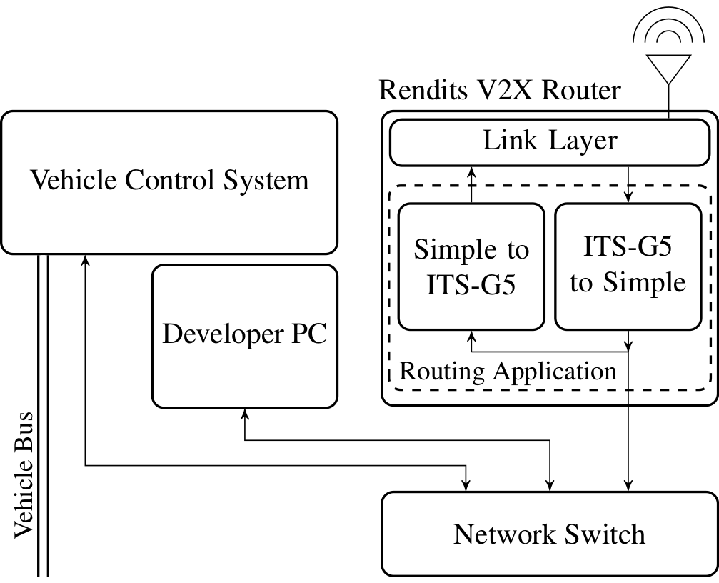 The Rendits Router connects to other devices via a regular network switch and handles sending/receiving wireless messages. ASN.1-encoded messages (CAM, DENM, iCLCM) are automatically converted to a message format that is easily parsed by other parts of the system.