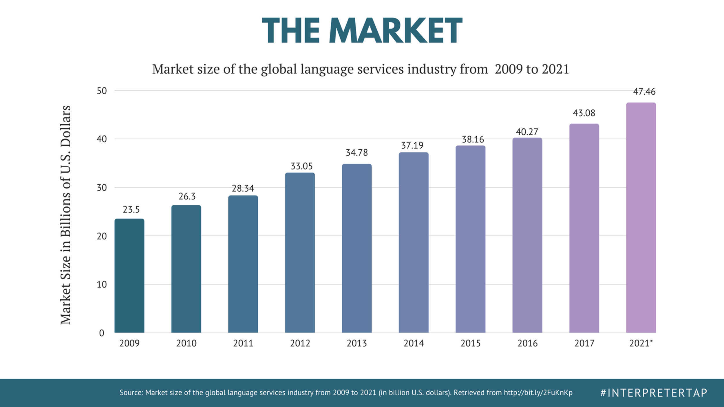 Source:  Camarota, S. A., & Zeigler, K. (2017, October 24). Nearly 65 Million U.S. Residents Spoke a Foreign Language at Home in 2016. Retrieved from http://bit.ly/Cis6_5mUS