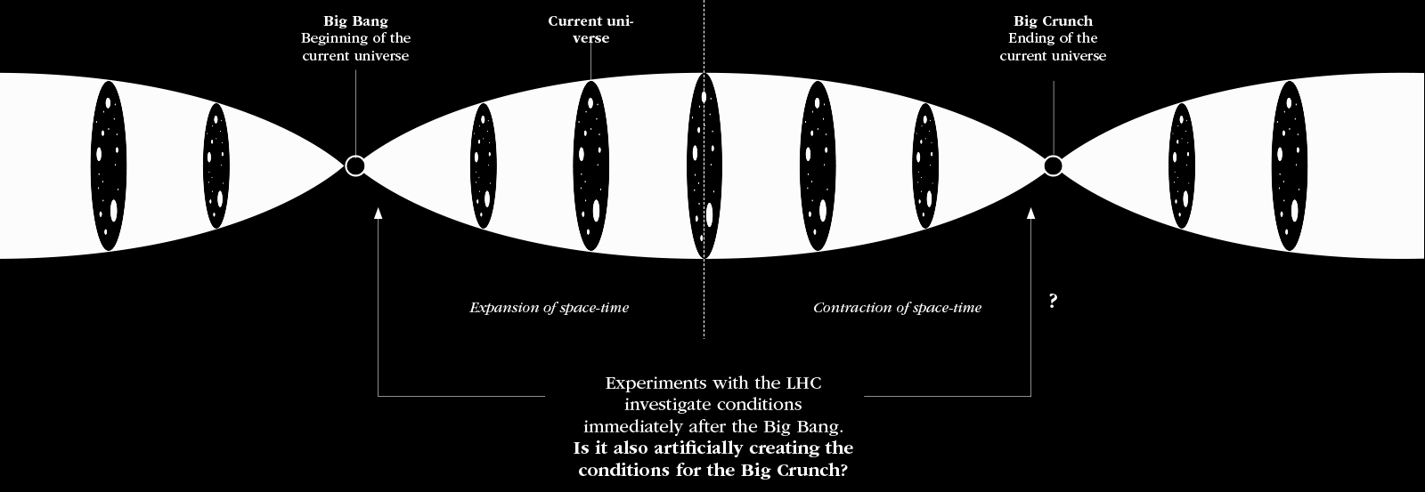 will the lhc accelerate the end of the universe?