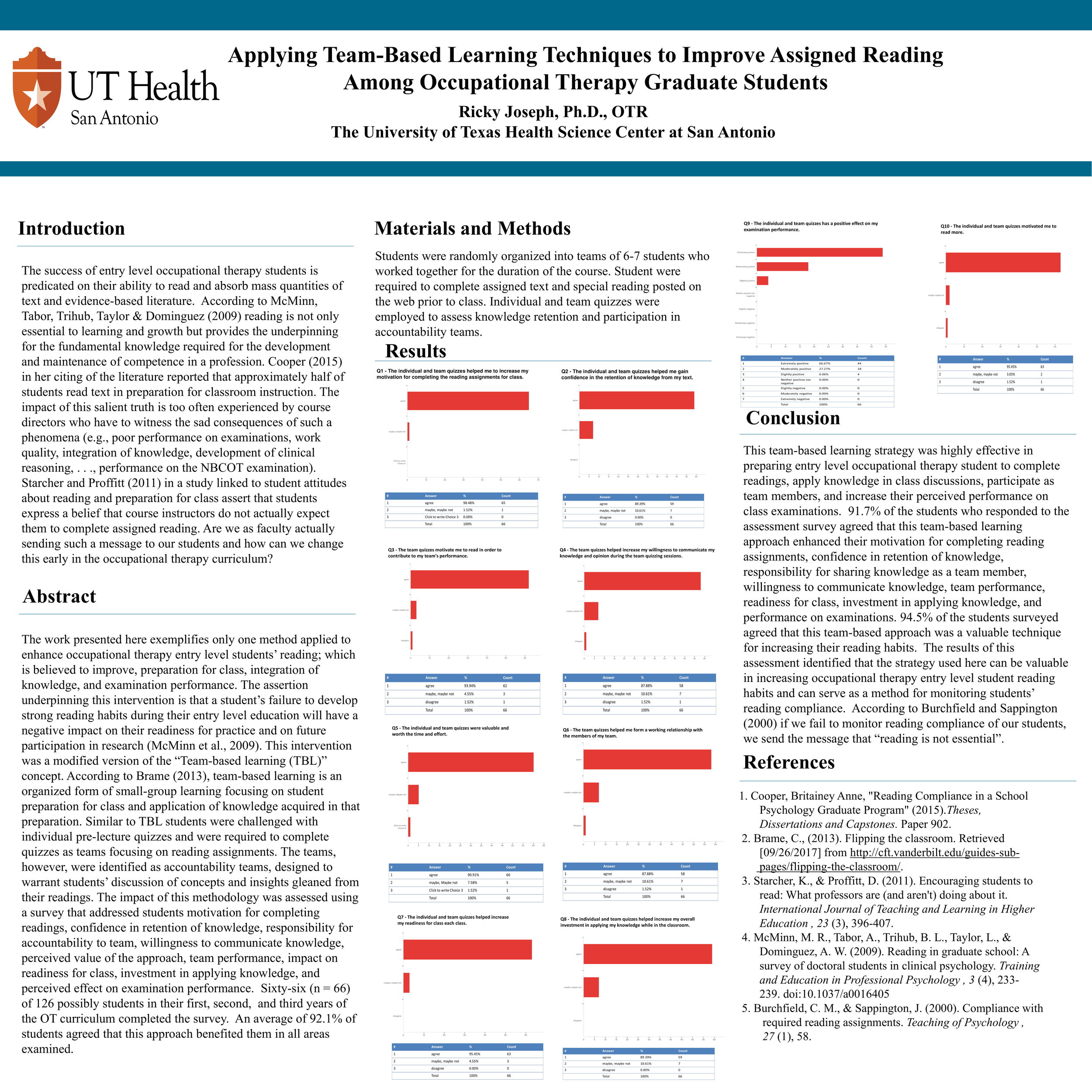 Applying Team-Based Learning Techniques to Improve Assigned Reading Among Occupational Therapy Graduate Students  Ricky Joseph, Ph.D., OTR