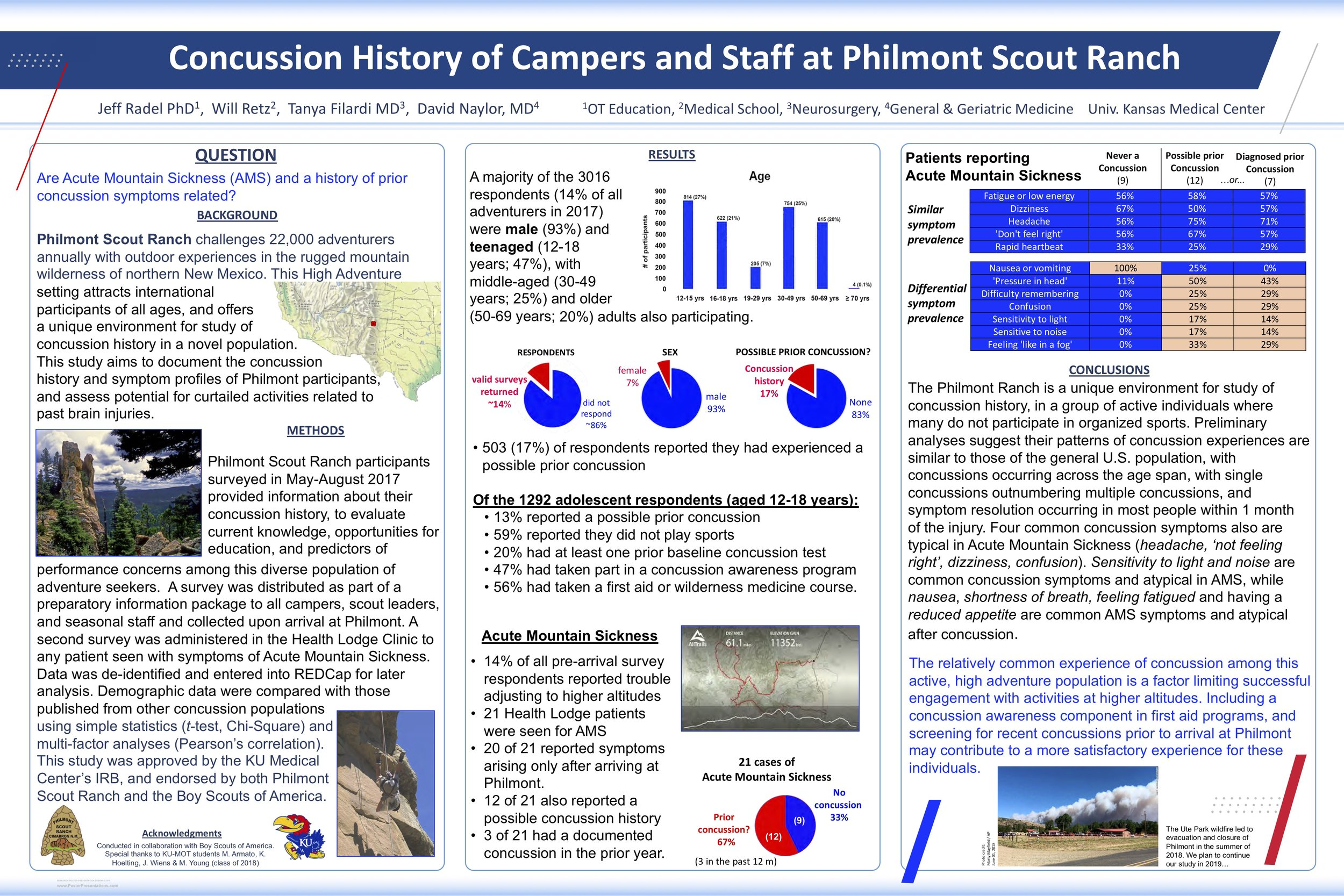 Concussion History of Campers and Staff at Philmont Scout Ranch *2018 ASAHP Annual Conference - Best Poster Presentation Recipient  Jeff Radel PhD Will Retz Tanya Filardi MD David Naylor, MD