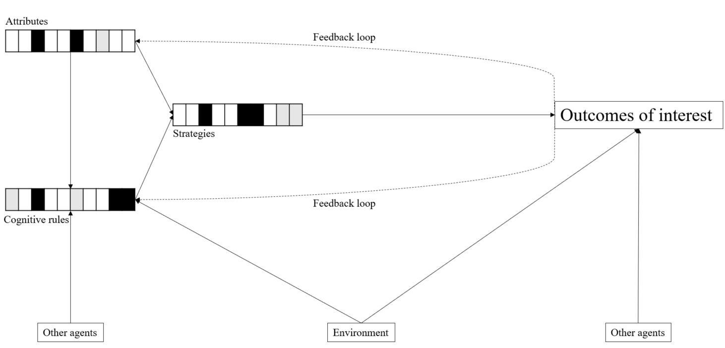 Figure 6: Agent-based model