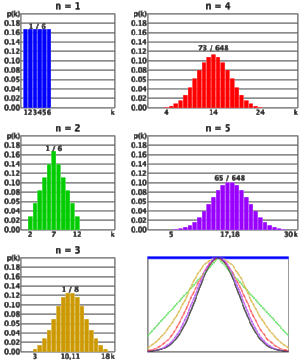 The un-normal Gaussian distribution (the thing you shouldn't call normal).