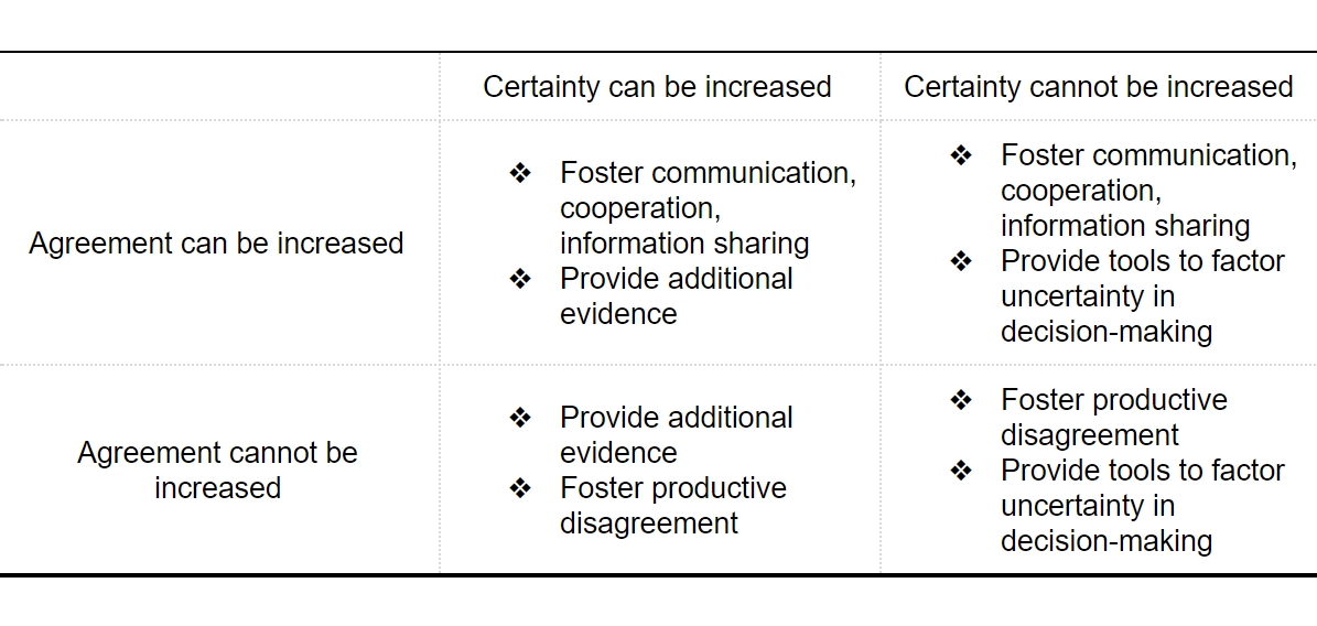 Matrix 1: strategies to improve collective 'complex' decision-making