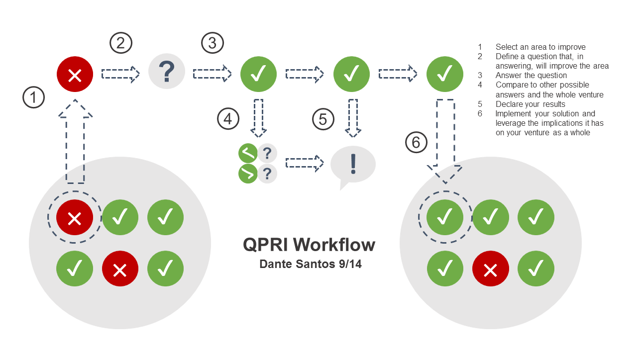 """In this workflow, step 2 is """"Question,"""" 3 is """"Process,"""" 5 is """"Results,"""" and 6 is """"Implications."""" Step 3 should take the most time of any of these, possibly more than the rest of them combined."""
