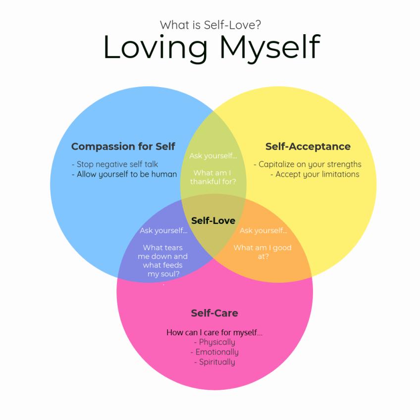 Loving-Myself-Infographic-1.png