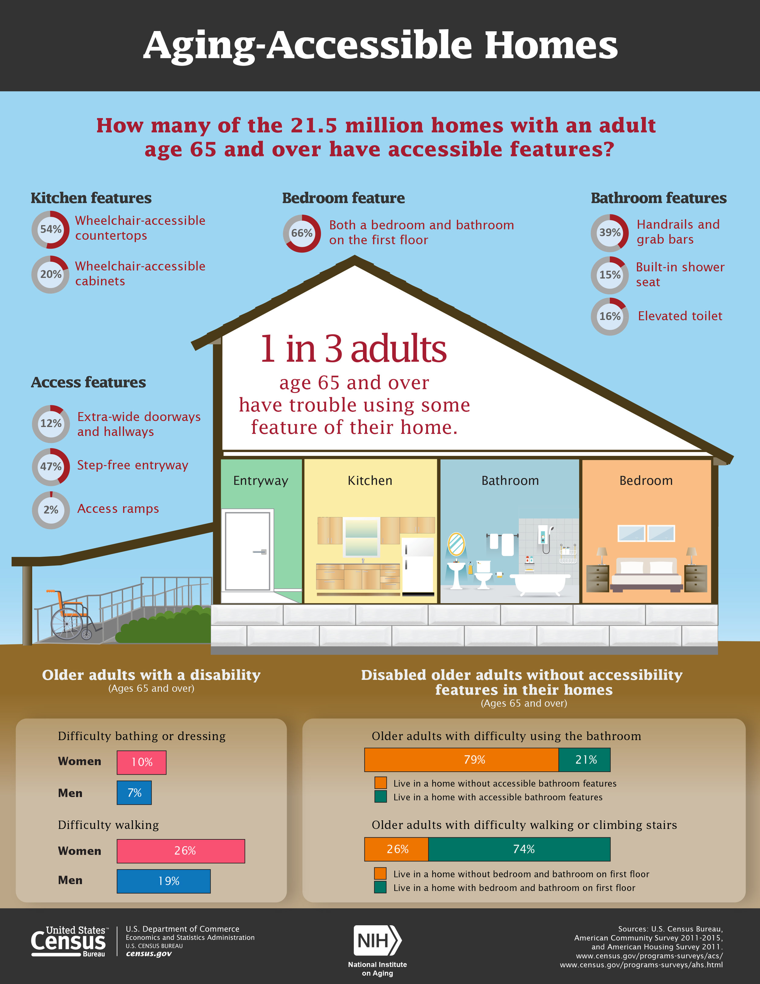 Aging Accessible Homes