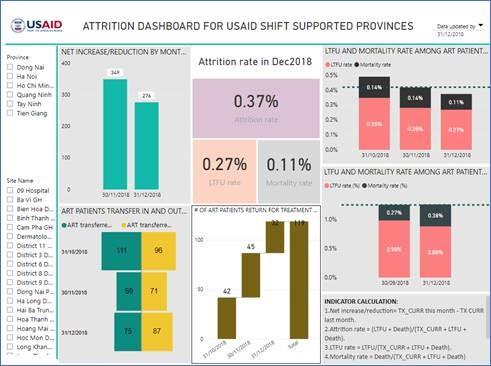 Ảnh:  Màn hình Dữ liệu Tỉ lệ bỏ trị tại các cơ sở y tế do dự án USAID SHIFT hỗ trợ