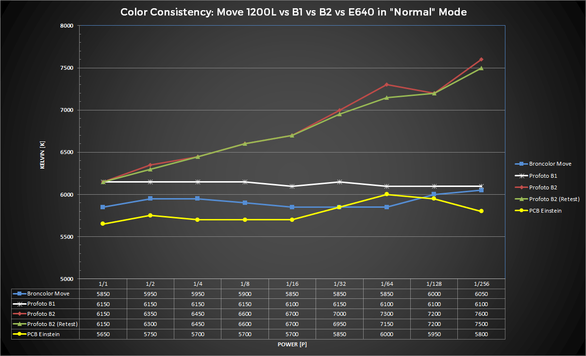 """Color Consistency Chart, White Balance Readings in """"Normal"""" or """"Color Consistent"""" Modes."""