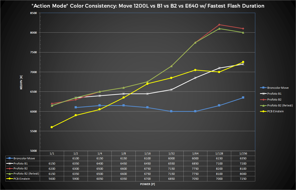 """Color Consistency Chart, White Balance Readings in """"Action"""" or """"Speed"""" Modes."""