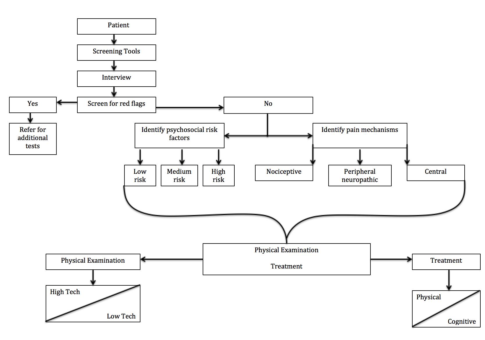 clinical model (diener 2016).png