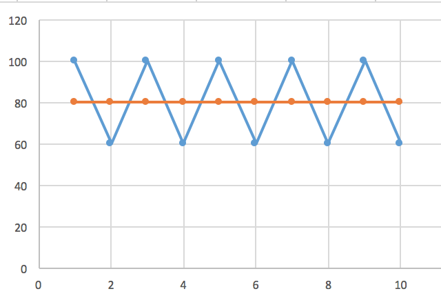 Varying levels of intensity. Blue line is ideal, fluctuating effort.