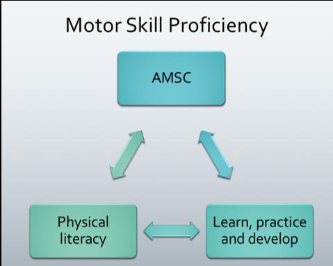 Motor skill.png