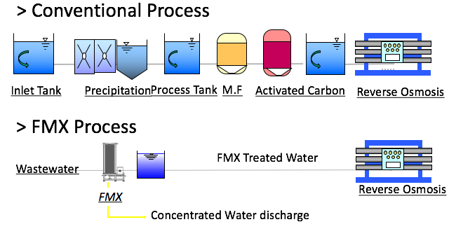 Microalgae Process.png
