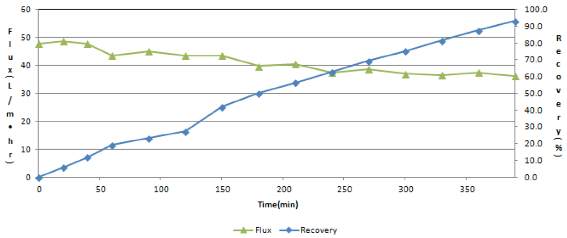 FIgure 4. FMX- UF Flux and Recovery Rate