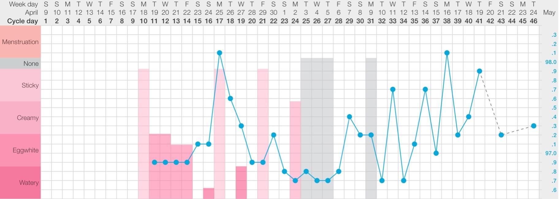 My first chart using Fertility Awareness Method.
