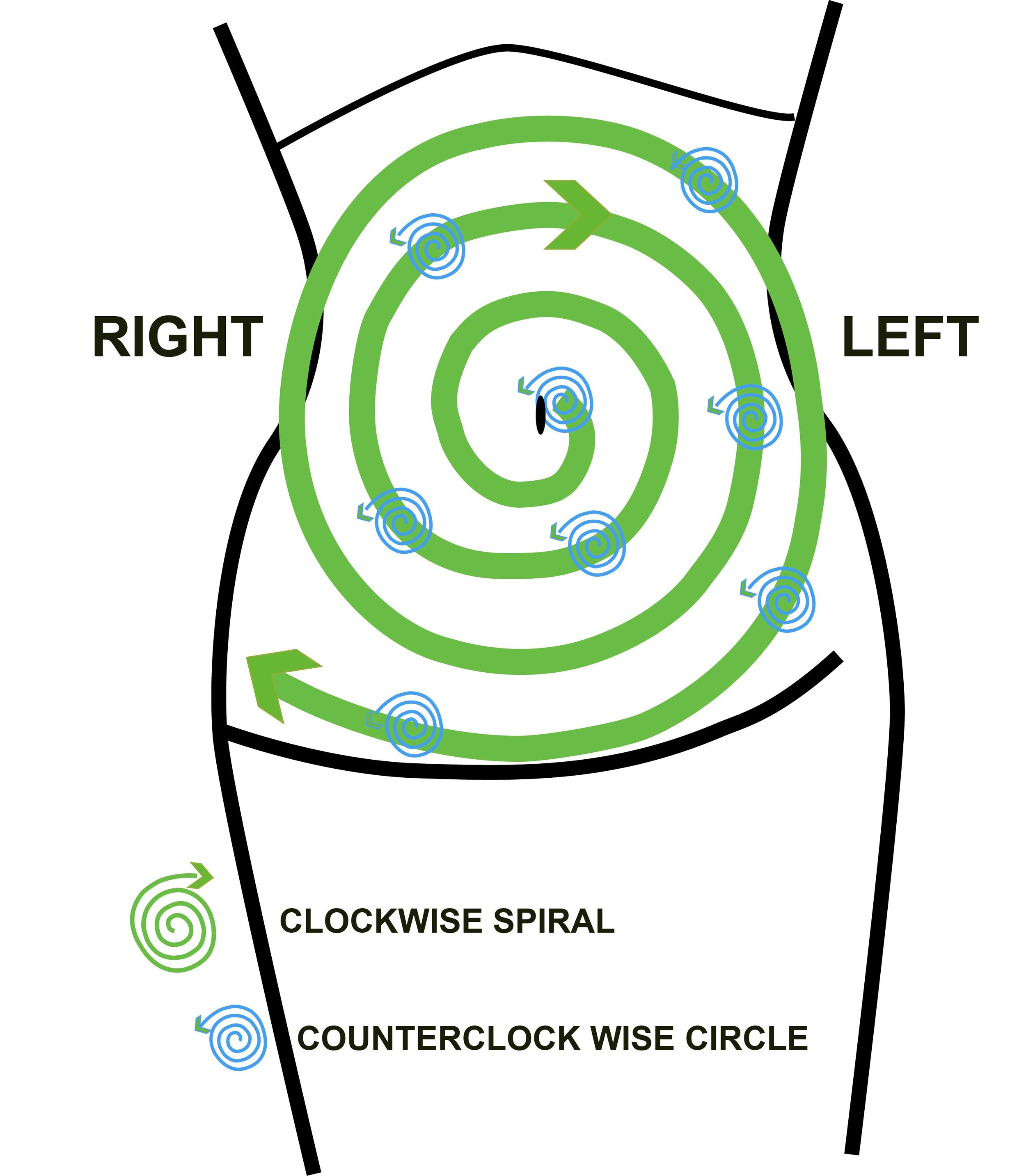 Instructions - *Prepare the belly with some oil and start above the naval.*Sink in with the finger ,using the finger pads and make circles counter clock wise.*Move from one point to the other in a clockwise spiral. When you feel tension, shake or vibrate. End at the right hip.Remember the big spiral is clockwise (green) and the finger circle is counter clock wise. (blue small spiral)