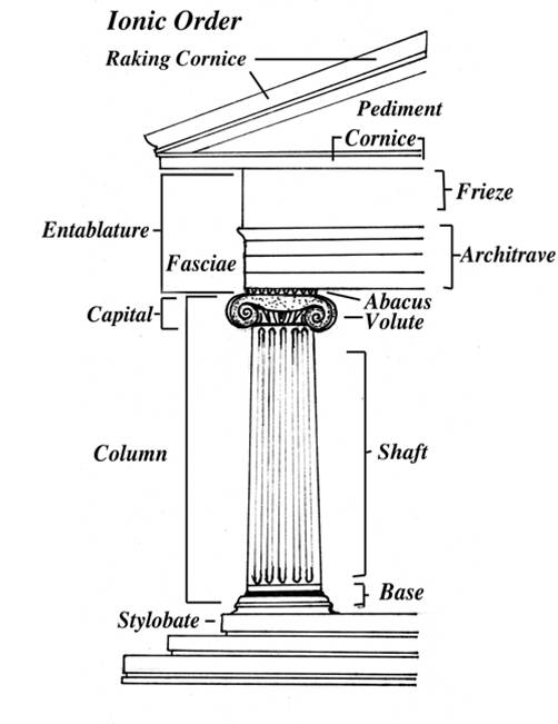 Roberta A. Mayer,  Ionic Order , 25 March 2018. An illustration of a labeled Ionic Column (Pediment, cornice, entablature, fasxciae, frieze, architan, capital, abacus, volute, column, shaft, base, and stylobate) against a white background.