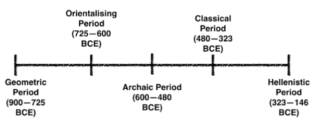 Author's own work, created on 16 March 2018, with Keynote. An illustration of a Greek architecture timeline; from left to right, geometric and Orientalising period, archaic period, classical period, middle classical period, late classical period, Hellenistic period, and Greek revivals.