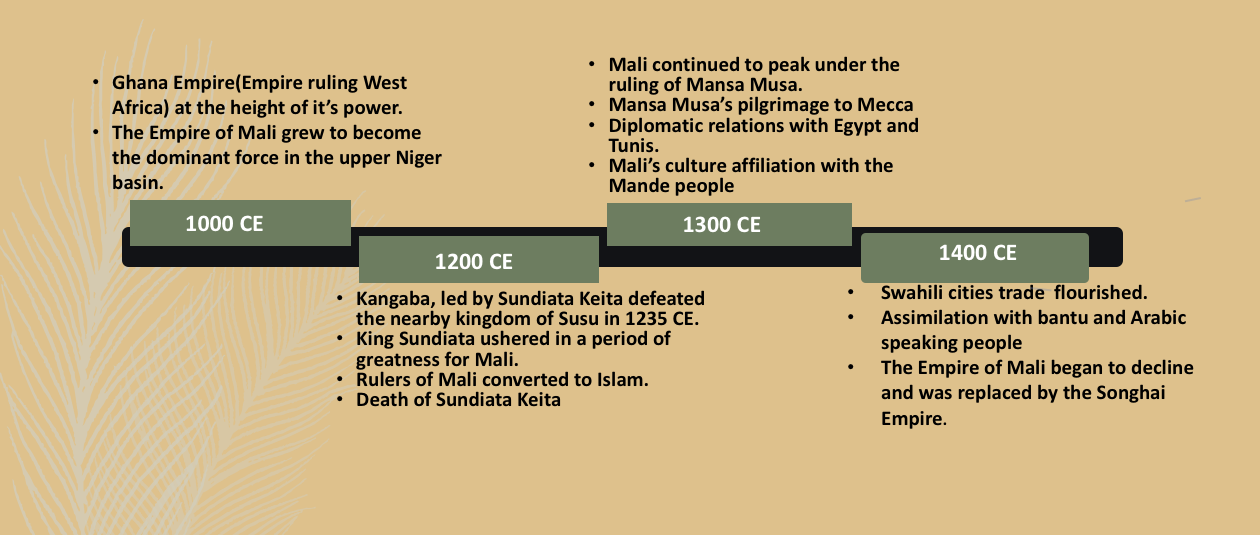 Timeline of the Mali Empire