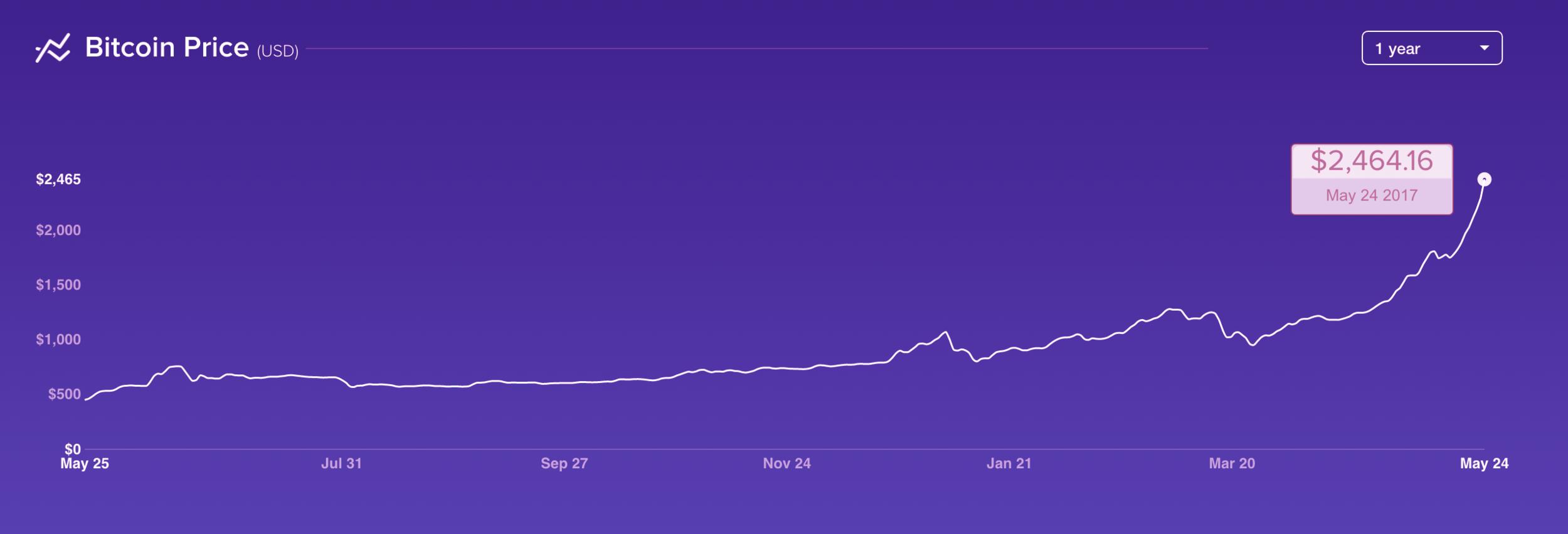 Original graph from Coinbase.