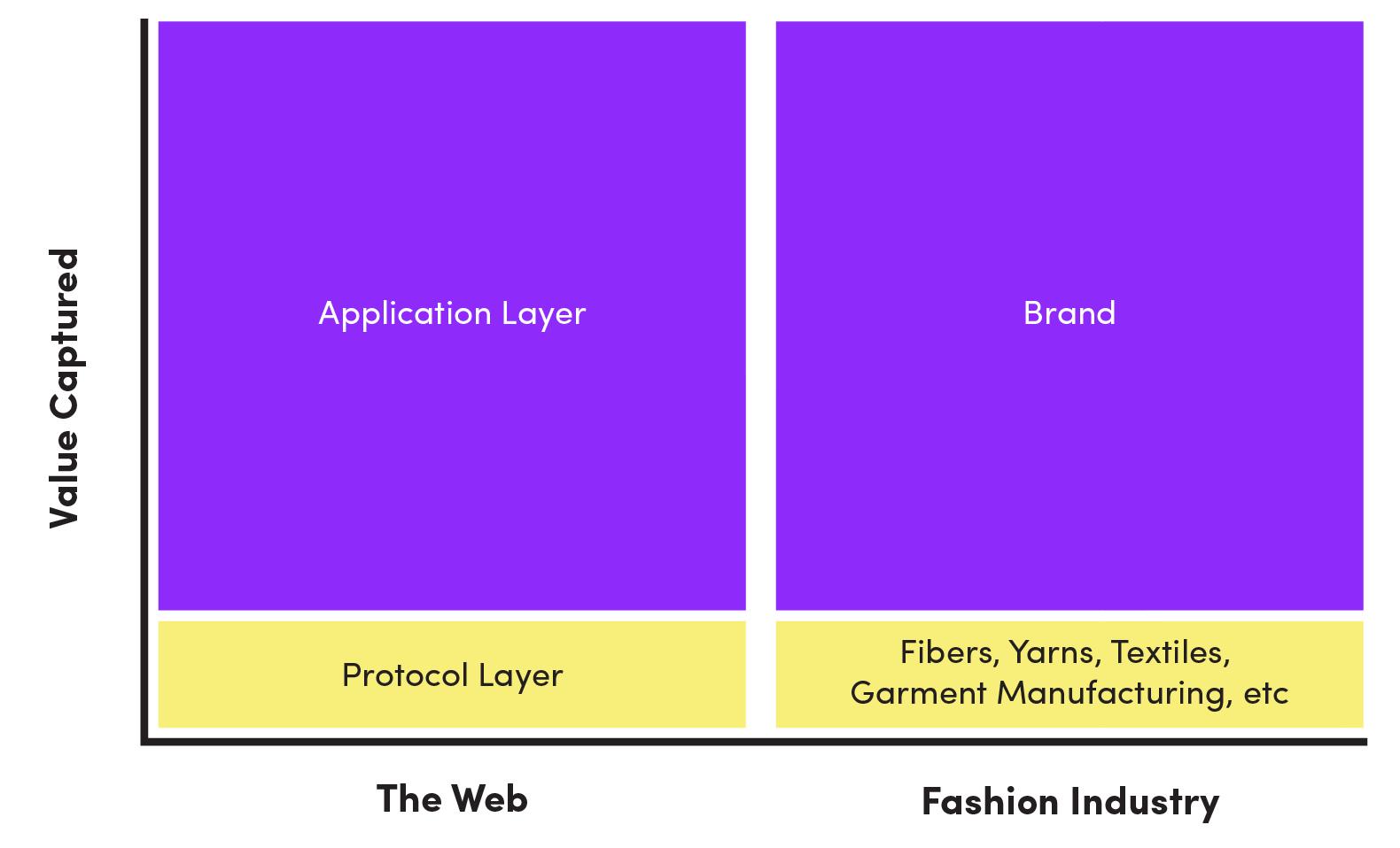 web and fashion value capture graph