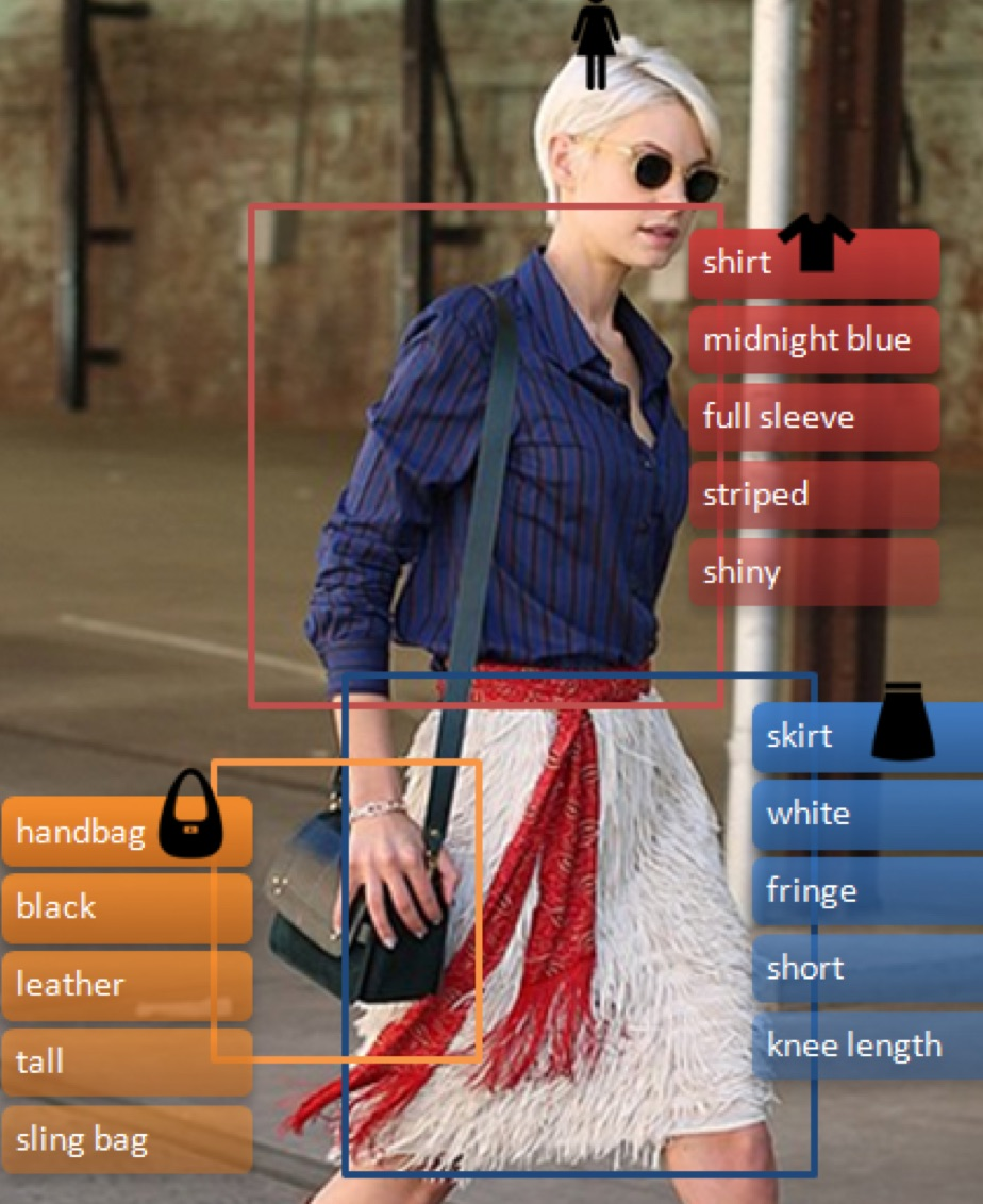 fashion attributes from ibm watson research cognitive fashion