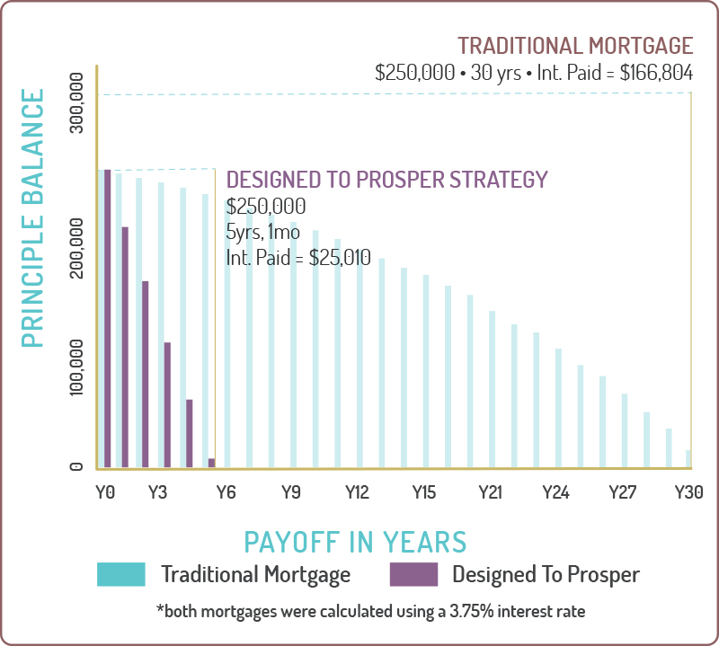 The total interest paid with the traditional mortgage is $166,804. The total interest paid using the Designed to Prosper strategy is $25,010.
