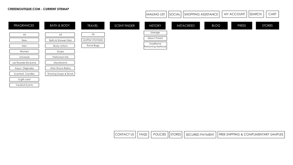 Sitemap-Current.png