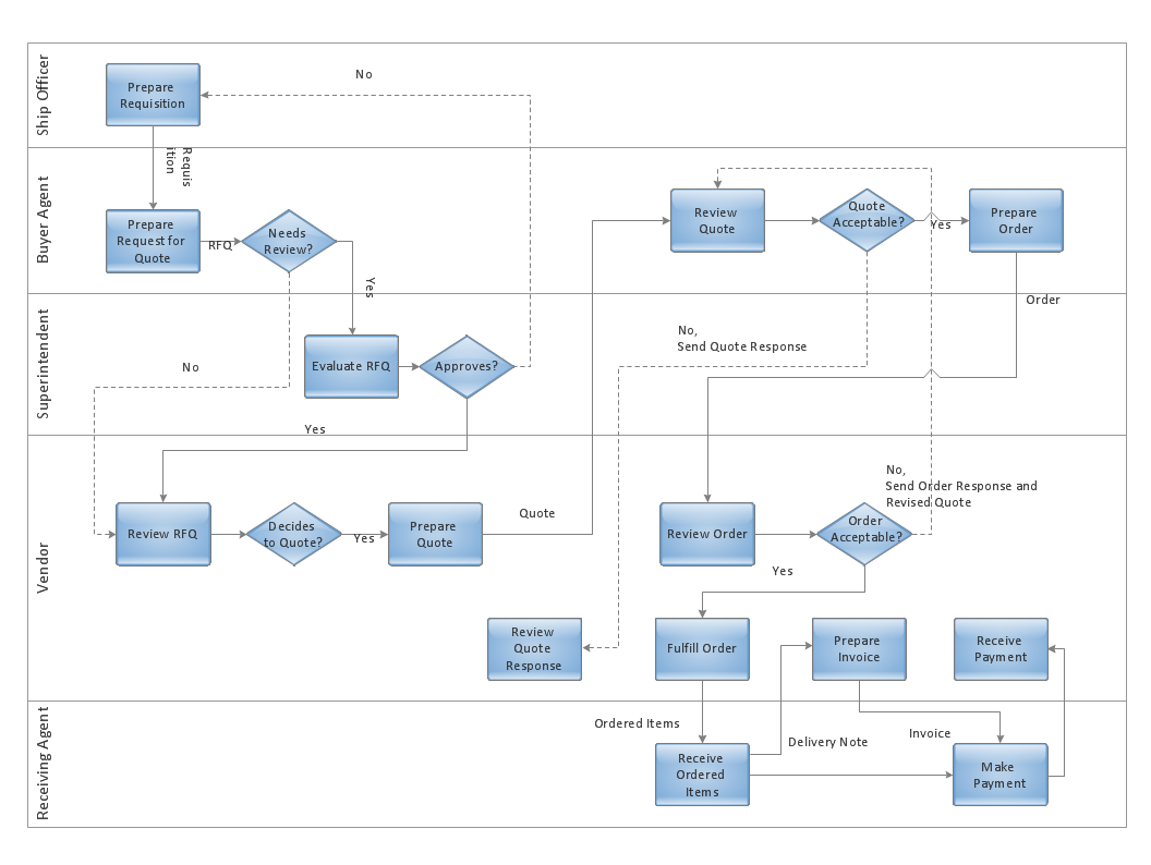 [SCHEMATICS_48ZD]  Top 3 Visual Models: Increase Your Project Success — The BA Guide | Process Flow Diagram For Business Analyst |  | The BA Guide
