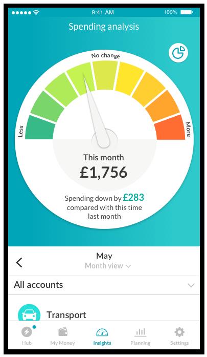 Spending analysis
