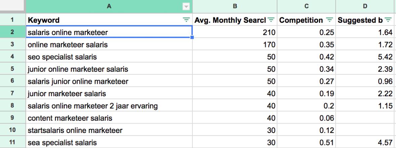 vergelijkbare zoekwoorden online marketeer salaris