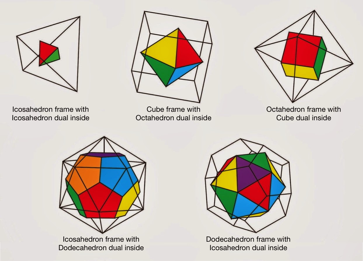 Duals (The first one should be labelled Tetrahedron but whatever.)