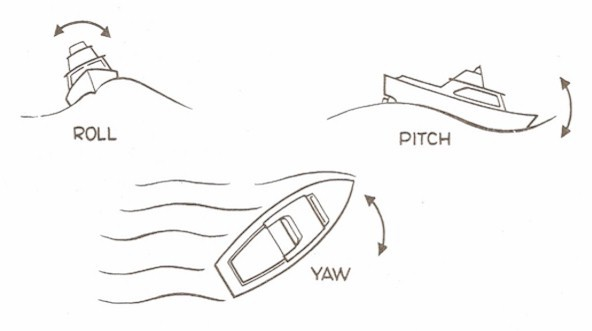 The three directions that a boat can turn. Yaw is side to side motion.