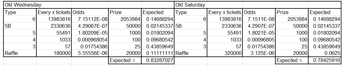 Old Lottery Expected Values.