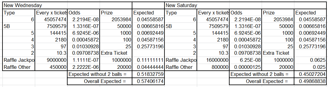 New Lottery Expected Values. Overall Expected explained below.