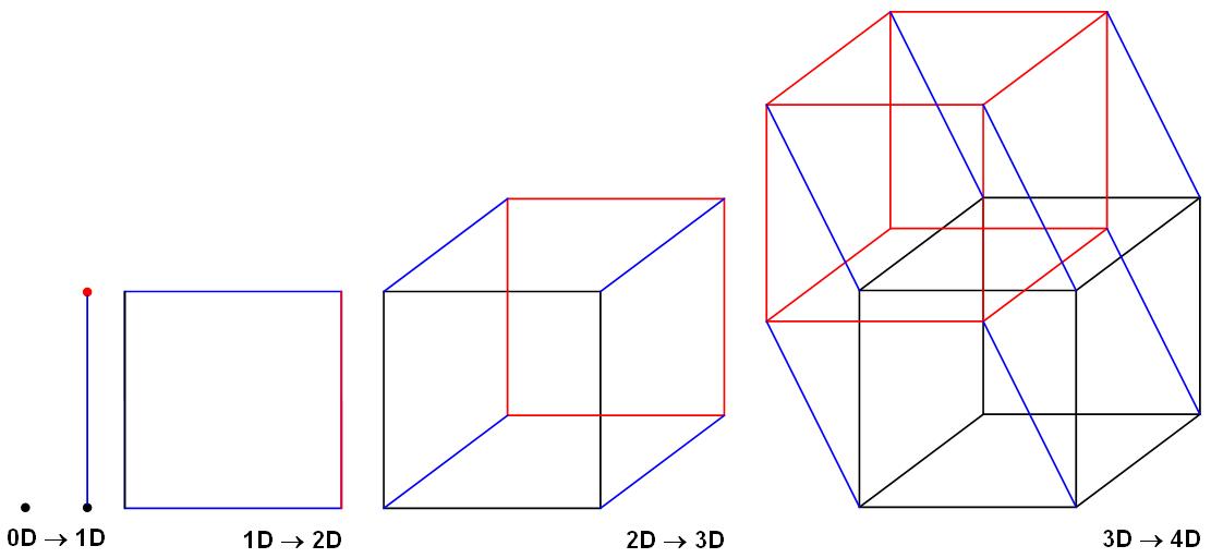 Point, Line, Square, Cube, Hypercube