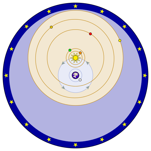 Everything in yellow orbits the Sun, which in turn orbits the Earth. The stars appeared fixed relative to each other so they were modelled on the inside of a huge sphere.