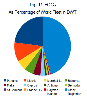 Flags of Convenience in 2010. These 11 make up 55% of the world's ships.
