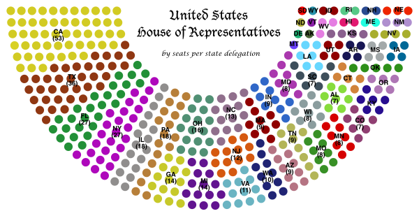 The current distribution of Congress