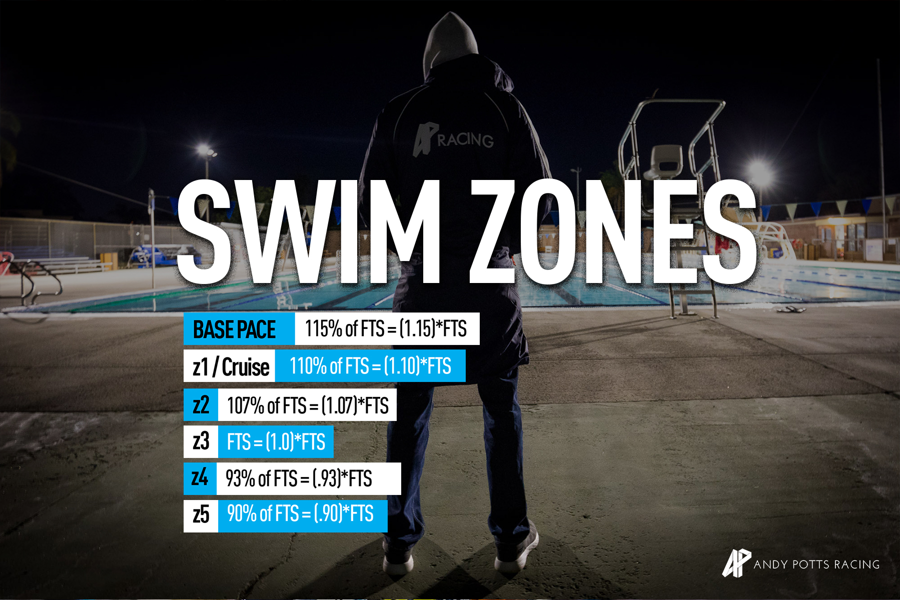 Swim Pace Zones.jpg