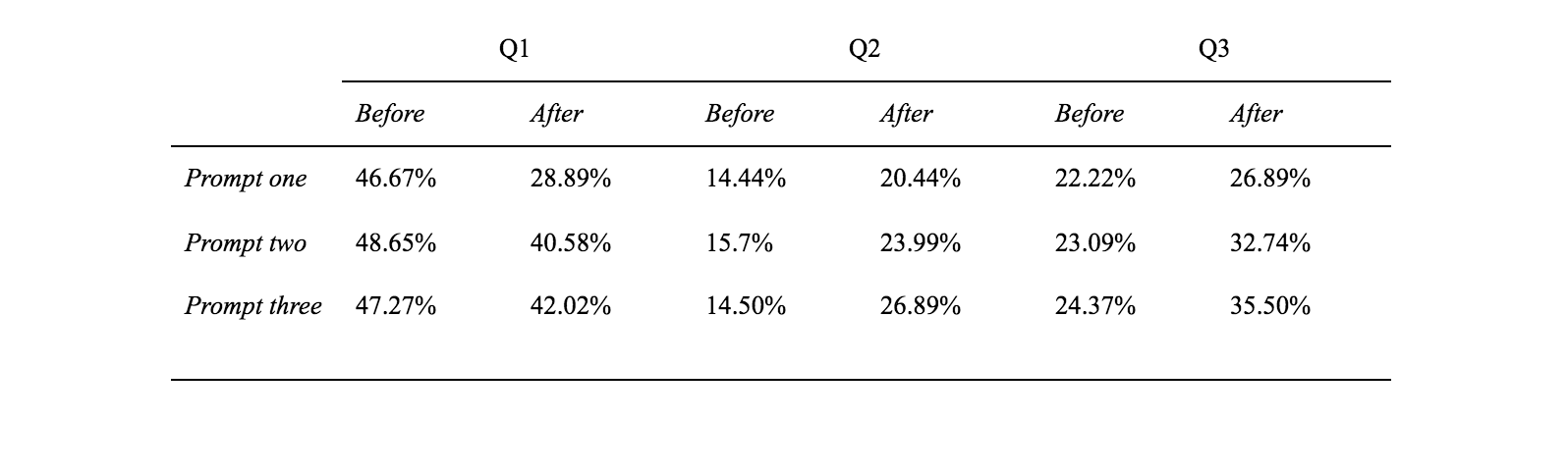 Table 1: Percentage of agreeability on Questions One, Two, and Three on all Prompts before and after the reading.