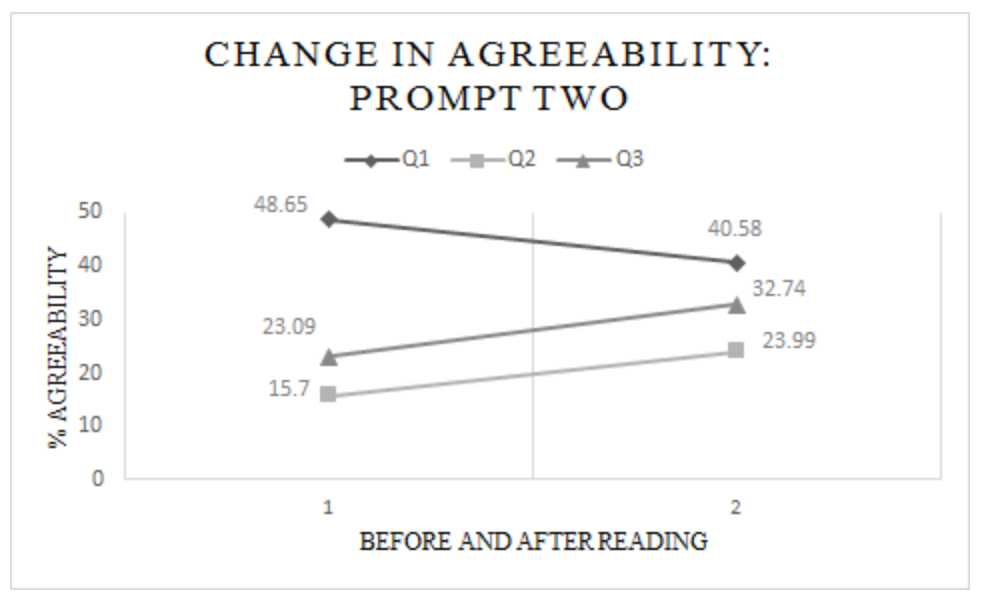 Figure two: Participants' percent change in agreeability of Questions 1-3 before and after reading the informational paragraph on Prompt Two, which used the language of Participation in nature.