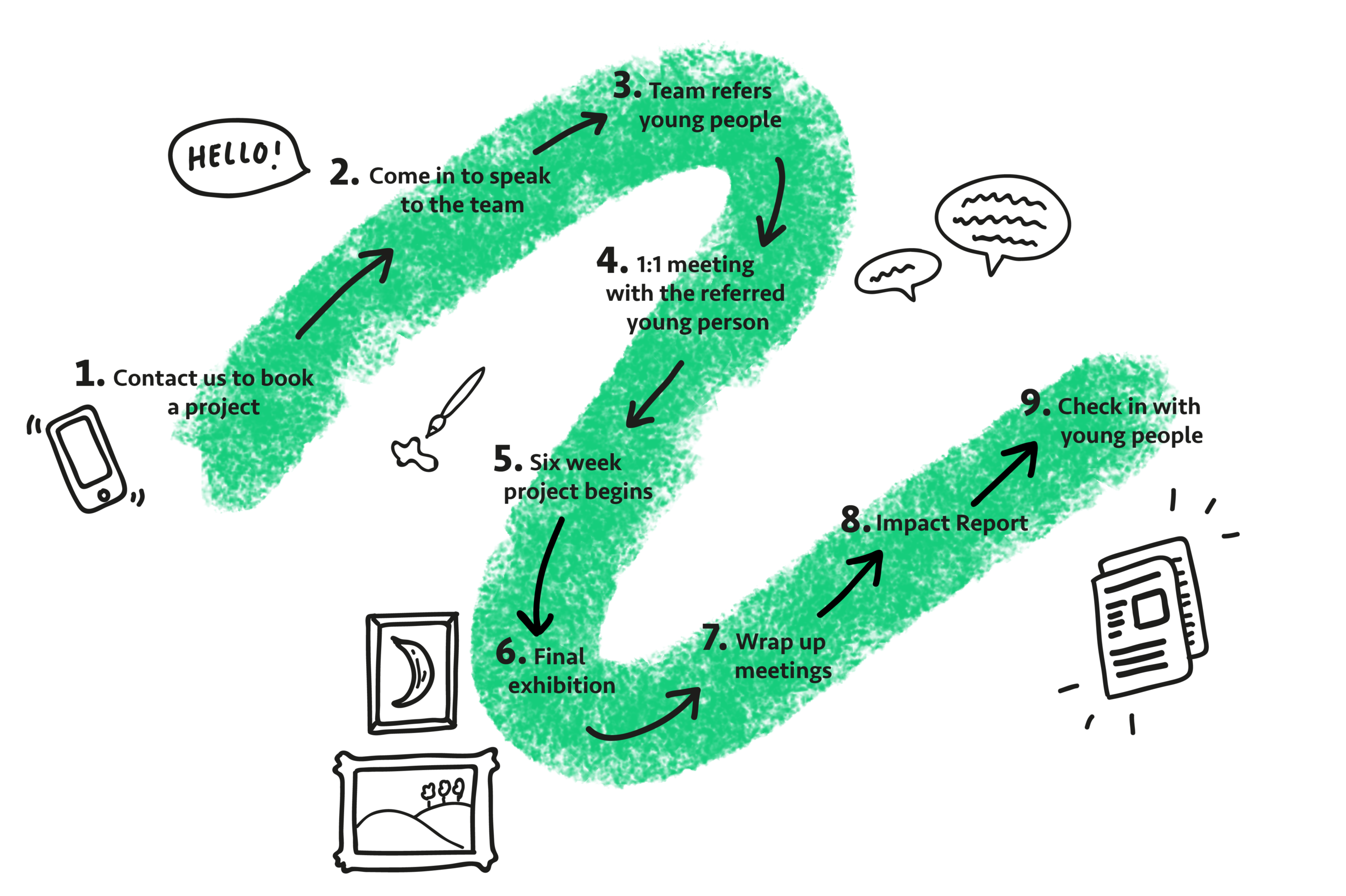 client journey- green-30.png