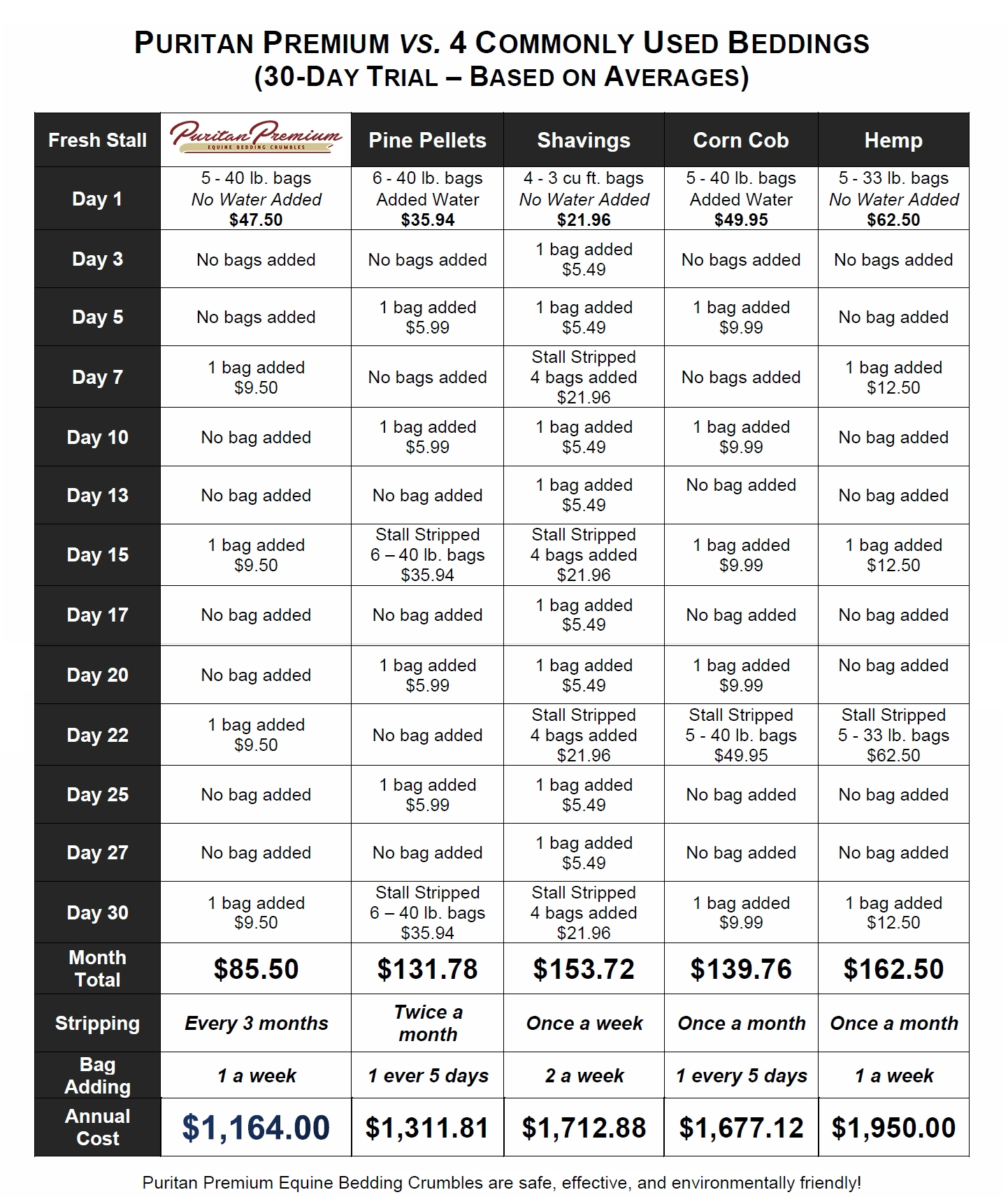 Puritan Premium vs Other Bedding - Price Comparison FEB2018.jpg