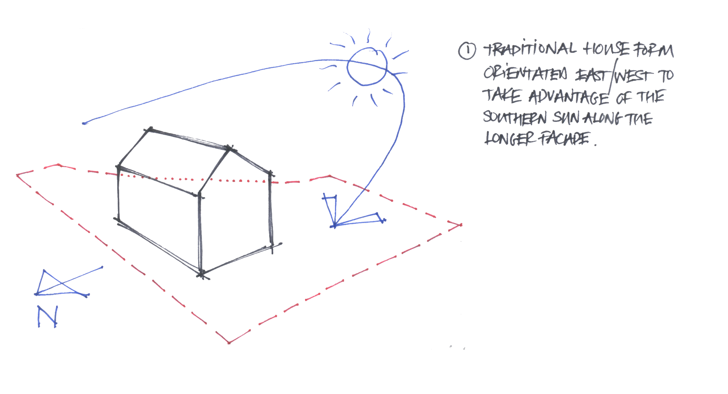 Orientating the house with the sun path
