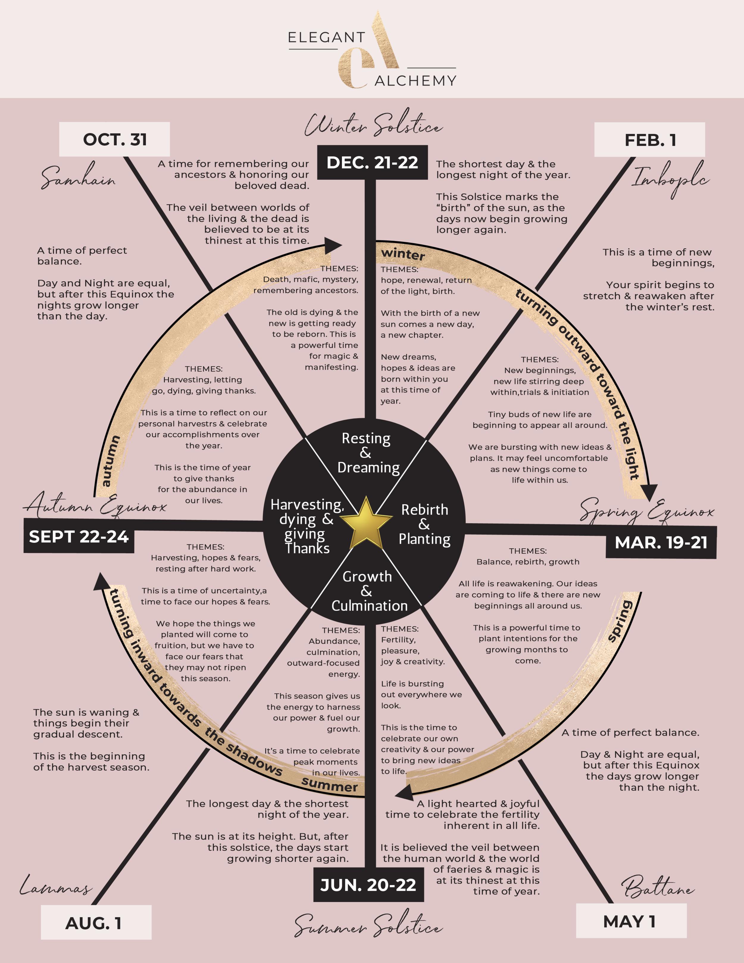 Wheel Of Seasons.png