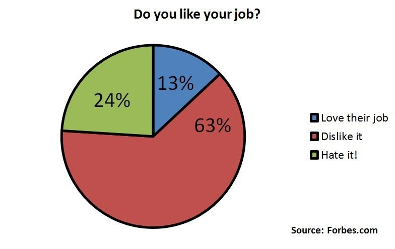 Hate your job percentages.jpg