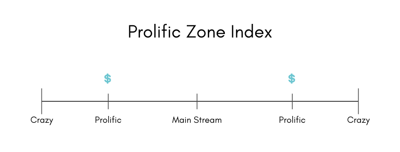 Prolific Zone.png